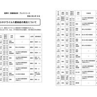 【長野コロナ】長野県 新型コロナ過去最多152人感染!「夏休み中で感染者がでているけど、学校始まったらもっとヤバイんじゃ?😱」