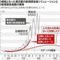 【悲報】丸川珠代「東京五輪が感染拡大の原因ではない、開会式が56・4%・・」テレビ視聴率を読み上げ始める!「全く勘違いの世界観を持った丸肌川珠だよ五輪相。 もう背伸びしないで寝ていた方がいいよ。 」