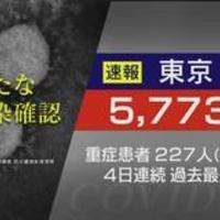 【東京コロナ】東京都 新型コロナ5773人感染確認!過去最多に!「5000番台でとっておきたいのは、5963くらいですかね。」