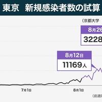 【ヤバイ】京大の西浦教授が試算予測結果を発表! 今月26日には東京都の新規感染者は3万人超!「また西浦先生がバカな奴らに叩かれるんだろうなあ。気の毒だ。」