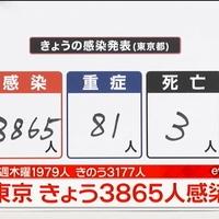 【東京コロナ】新規感染者数は3865人!前日の3177人を上回り過去最多!「西村大臣を攻撃して酒規制を撤回させたマスコミの勝利の数字です。」